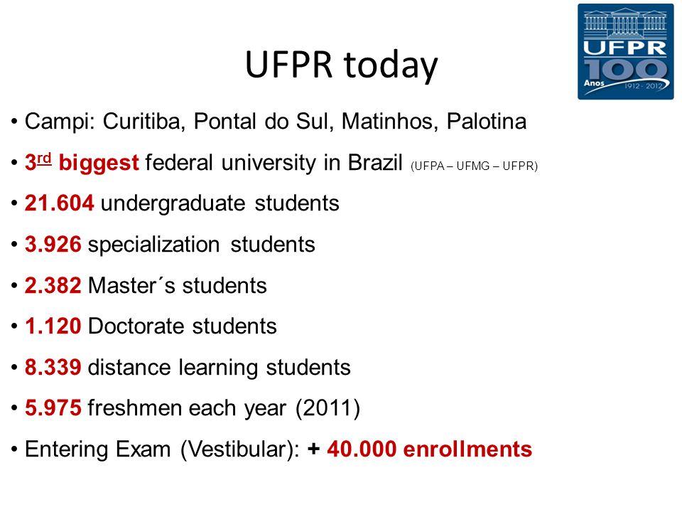 UFPR today Campi: Curitiba, Pontal do Sul, Matinhos, Palotina 3 rd biggest federal university in Brazil (UFPA – UFMG – UFPR) 21.604 undergraduate stud
