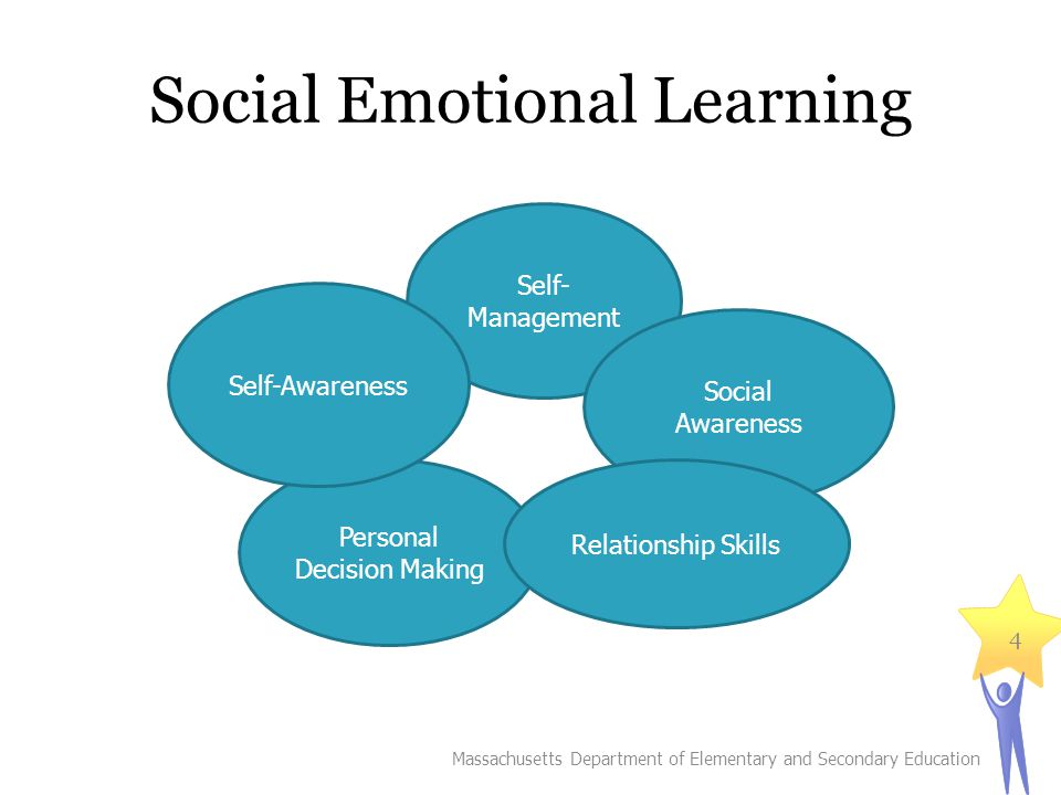 Social Emotional Learning Massachusetts Department of Elementary and Secondary Education 4 Self- Management Personal Decision Making Social Awareness Self-Awareness Relationship Skills