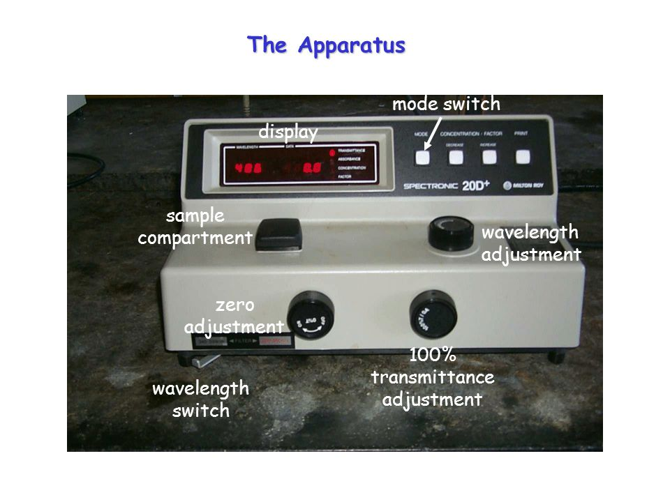 sample compartment wavelength adjustment zero adjustment wavelength switch 100% transmittance adjustment mode switch The Apparatus display
