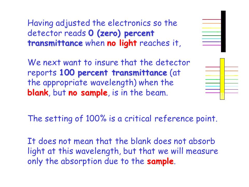 0 (zero) percent transmittanceno light Having adjusted the electronics so the detector reads 0 (zero) percent transmittance when no light reaches it, 100 percent transmittance blankno sample We next want to insure that the detector reports 100 percent transmittance (at the appropriate wavelength) when the blank, but no sample, is in the beam.