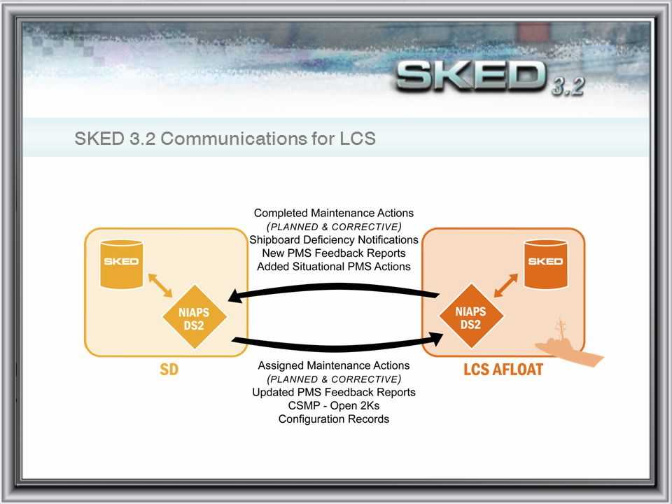 SKED 3.2 Communications for LCS