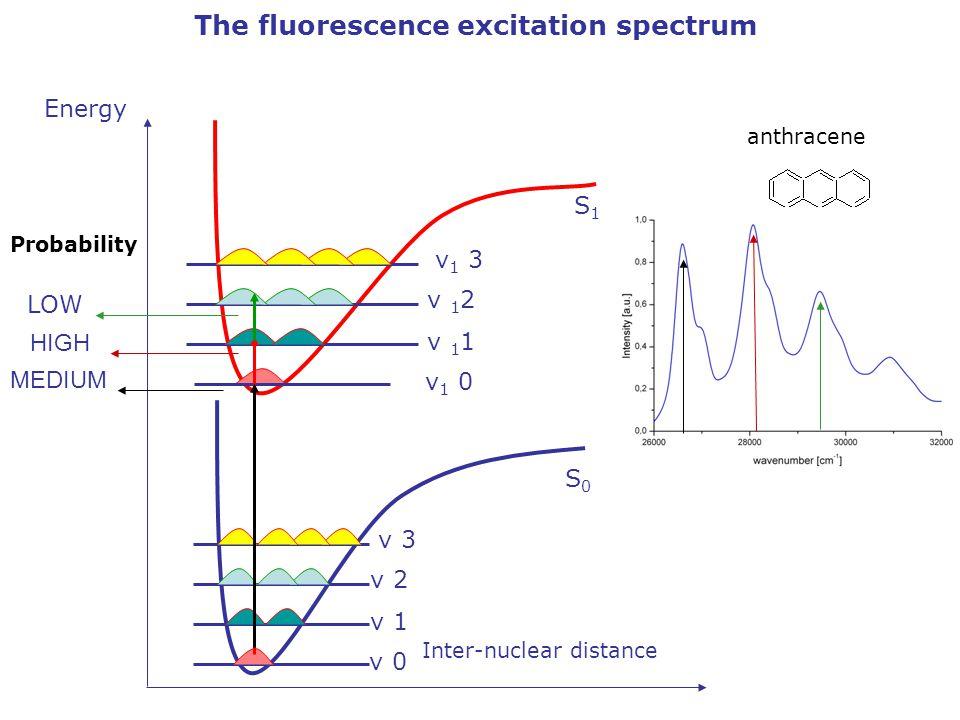 Probability LOW HIGH MEDIUM Energy Inter-nuclear distance S0S0 S1S1 v 0 v 1 v 2 v 3 v 1 0 v 1 1 v 1 2 v 1 3 The fluorescence excitation spectrum anthracene