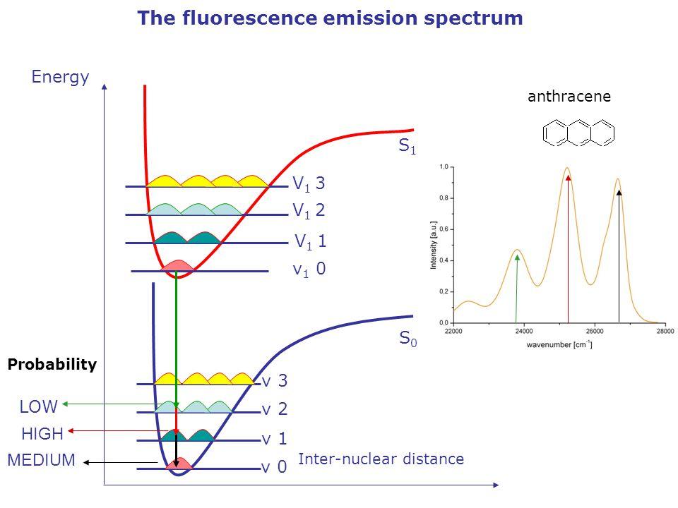 Probability LOW HIGH MEDIUM Energy Inter-nuclear distance S0S0 S1S1 v 0 v 1 v 2 v 3 v 1 0 V 1 1 V 1 2 V 1 3 The fluorescence emission spectrum anthracene