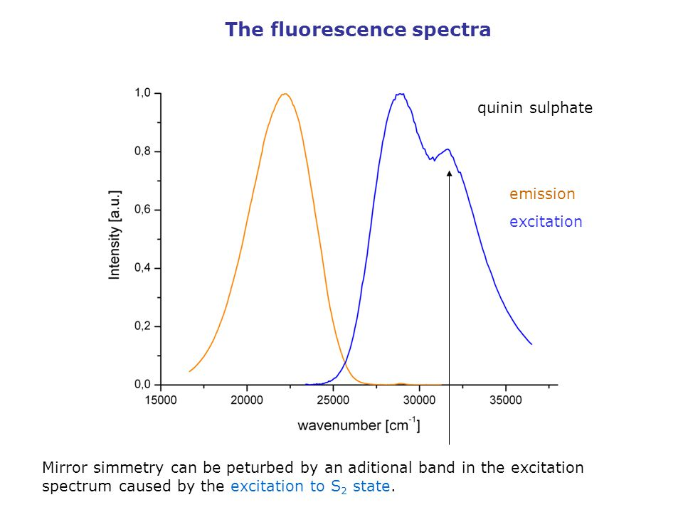 The fluorescence spectra quinin sulphate emission excitation Mirror simmetry can be peturbed by an aditional band in the excitation spectrum caused by the excitation to S 2 state.