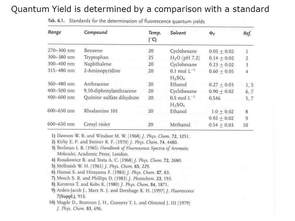 Quantum Yield is determined by a comparison with a standard