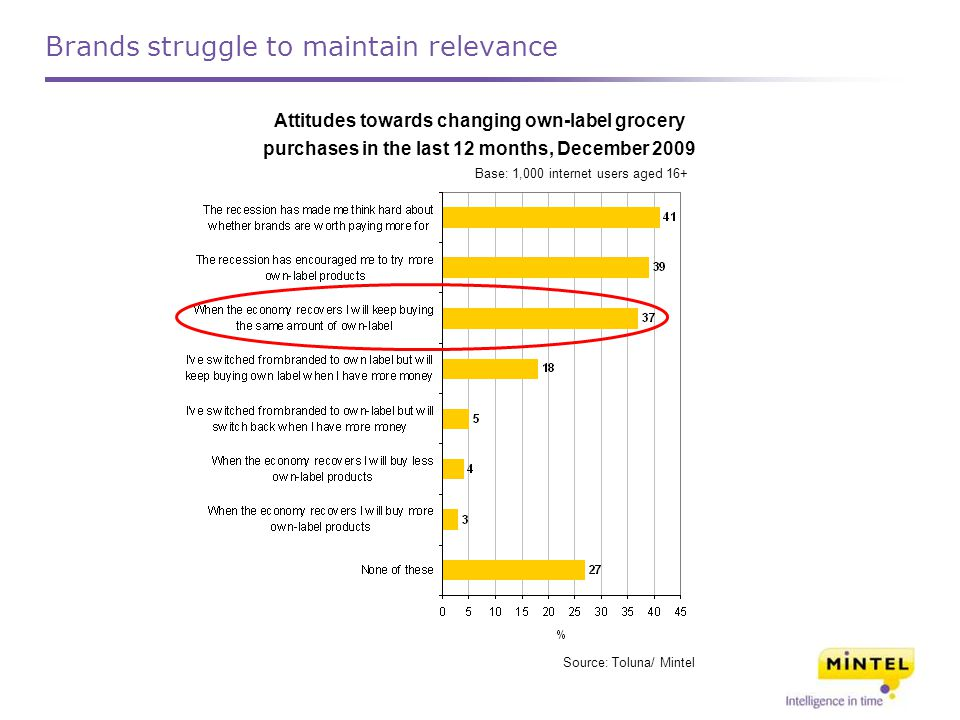 Attitudes towards changing own-label grocery purchases in the last 12 months, December 2009 Base: 1,000 internet users aged 16+ Source: Toluna/ Mintel