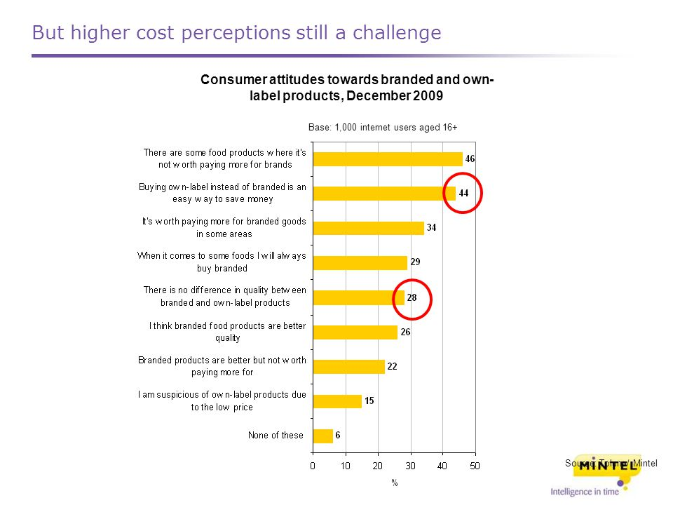 Consumer attitudes towards branded and own- label products, December 2009 Source: Toluna/ Mintel Base: 1,000 internet users aged 16+ But higher cost perceptions still a challenge