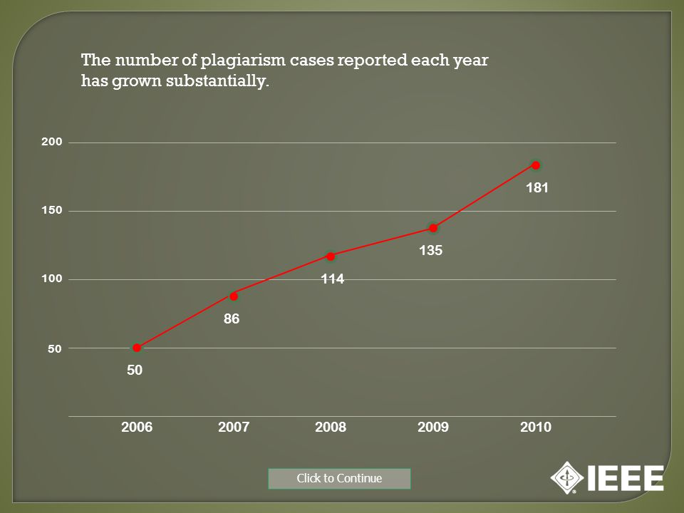 The number of plagiarism cases reported each year has grown substantially. 20062007200920082010 50 86 114 135 181 50 100 150 200 Click to Continue