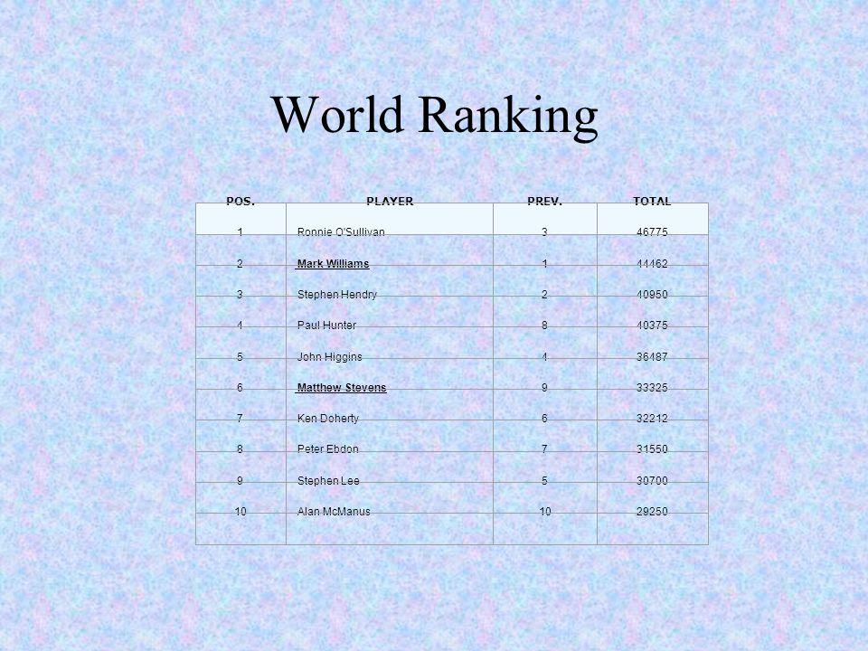 World Ranking POS.PLAYERPREV.TOTAL 1 Ronnie O'Sullivan346775 2 Mark Williams144462 3 Stephen Hendry240950 4 Paul Hunter840375 5 John Higgins436487 6 M