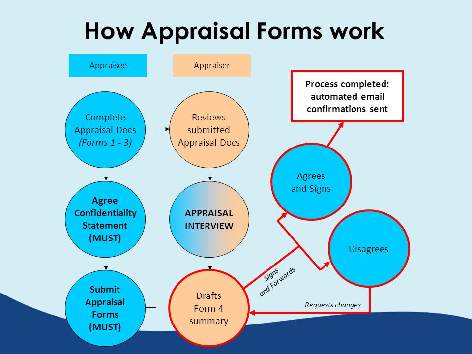 How Appraisal Forms work AppraiserAppraisee Complete Appraisal Docs (Forms 1 - 3) Agree Confidentiality Statement (MUST) Submit Appraisal Forms (MUST) Reviews submitted Appraisal Docs APPRAISAL INTERVIEW Drafts Form 4 summary Agrees and Signs Disagrees Process completed: automated email confirmations sent Signs and Forwards Requests changes