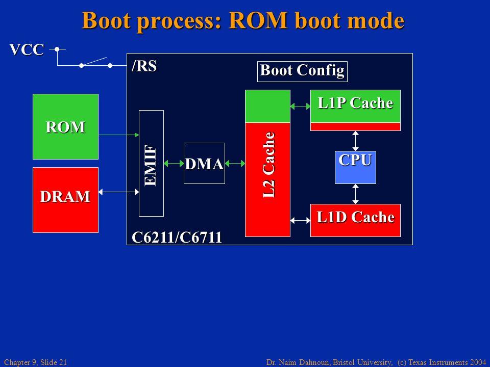 Dr. Naim Dahnoun, Bristol University, (c) Texas Instruments 2004 Chapter 9, Slide 21 Boot process: ROM boot mode DMA L2 Cache L1D Cache CPU Boot Confi