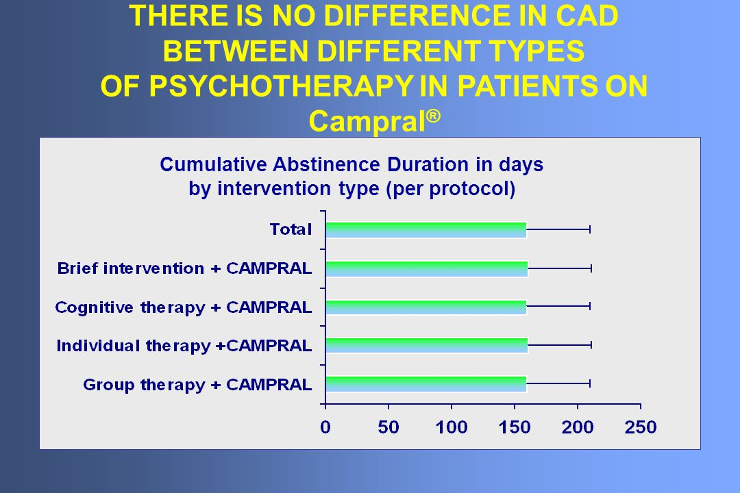 Cumulative Abstinence Duration in days by intervention type (per protocol) THERE IS NO DIFFERENCE IN CAD BETWEEN DIFFERENT TYPES OF PSYCHOTHERAPY IN PATIENTS ON Campral ®