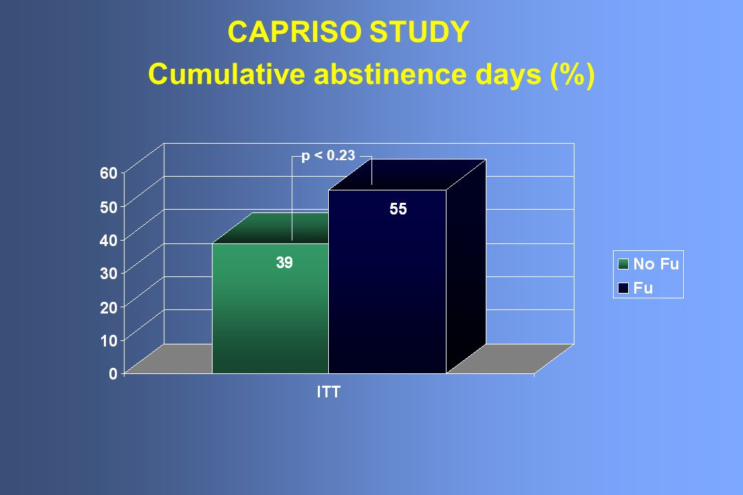 Cumulative abstinence days (%) p < 0.23 CAPRISO STUDY