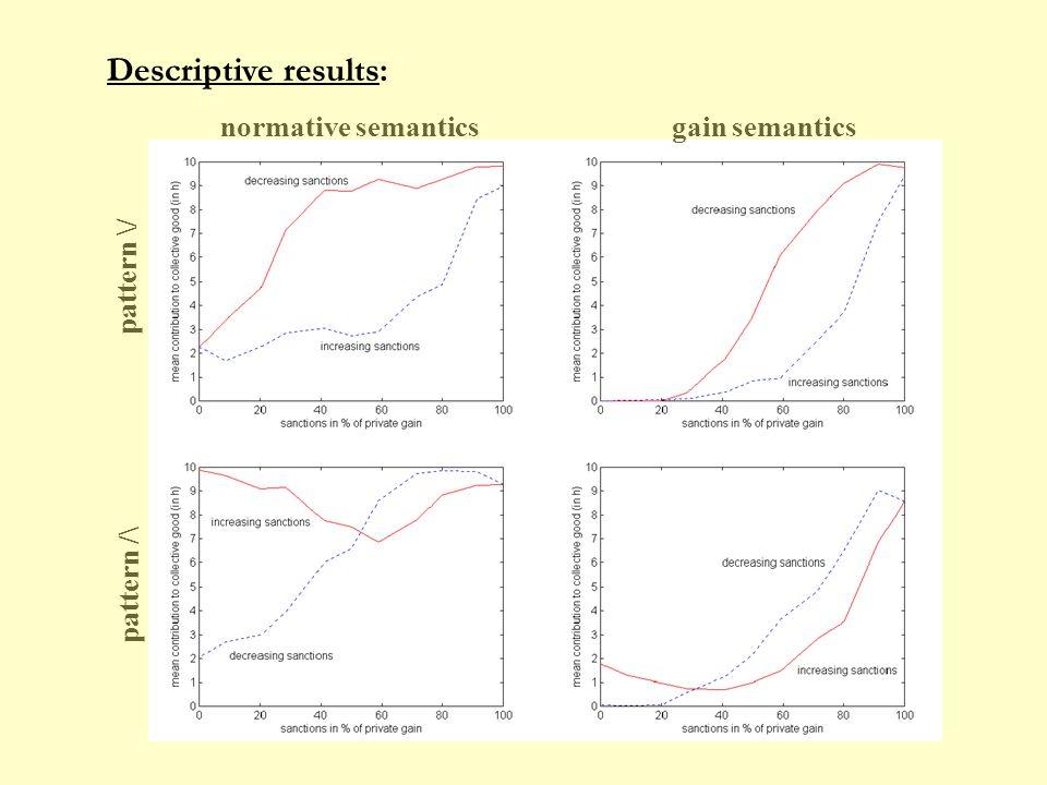 Descriptive results: gain semanticsnormative semantics pattern \/ pattern /\