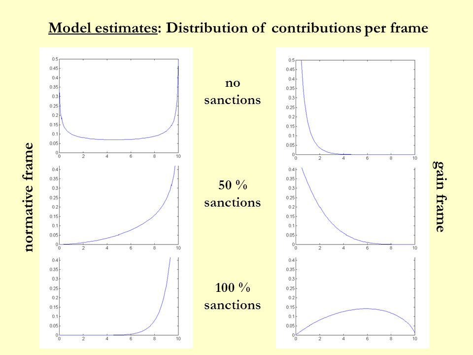 Model estimates: Distribution of contributions per frame normative frame gain frame no sanctions 50 % sanctions 100 % sanctions