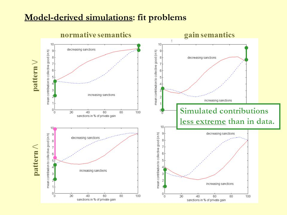 Model-derived simulations: fit problems gain semanticsnormative semantics pattern \/ pattern /\ Simulated contributions less extreme than in data.