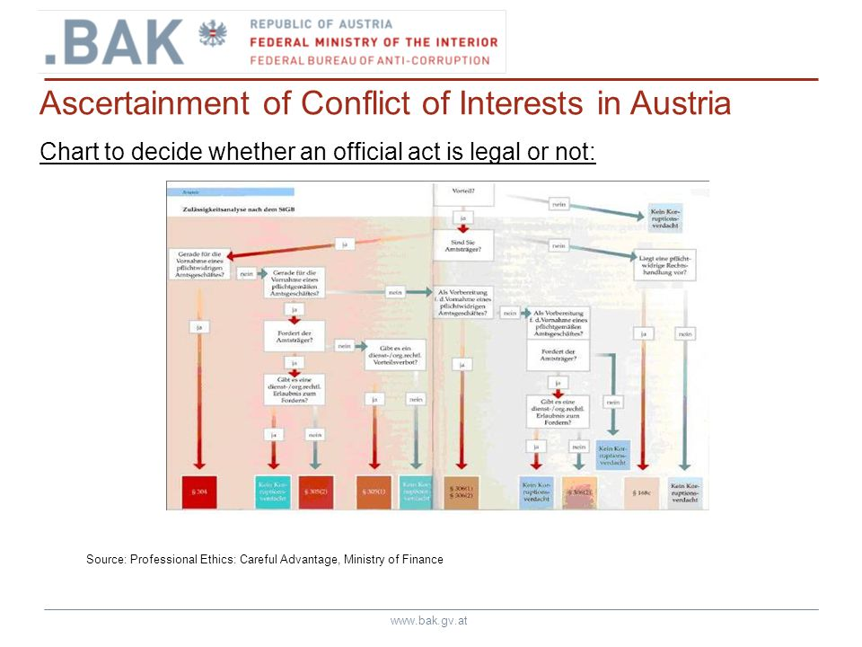 www.bak.gv.at Ascertainment of Conflict of Interests in Austria Chart to decide whether an official act is legal or not: Source: Professional Ethics: