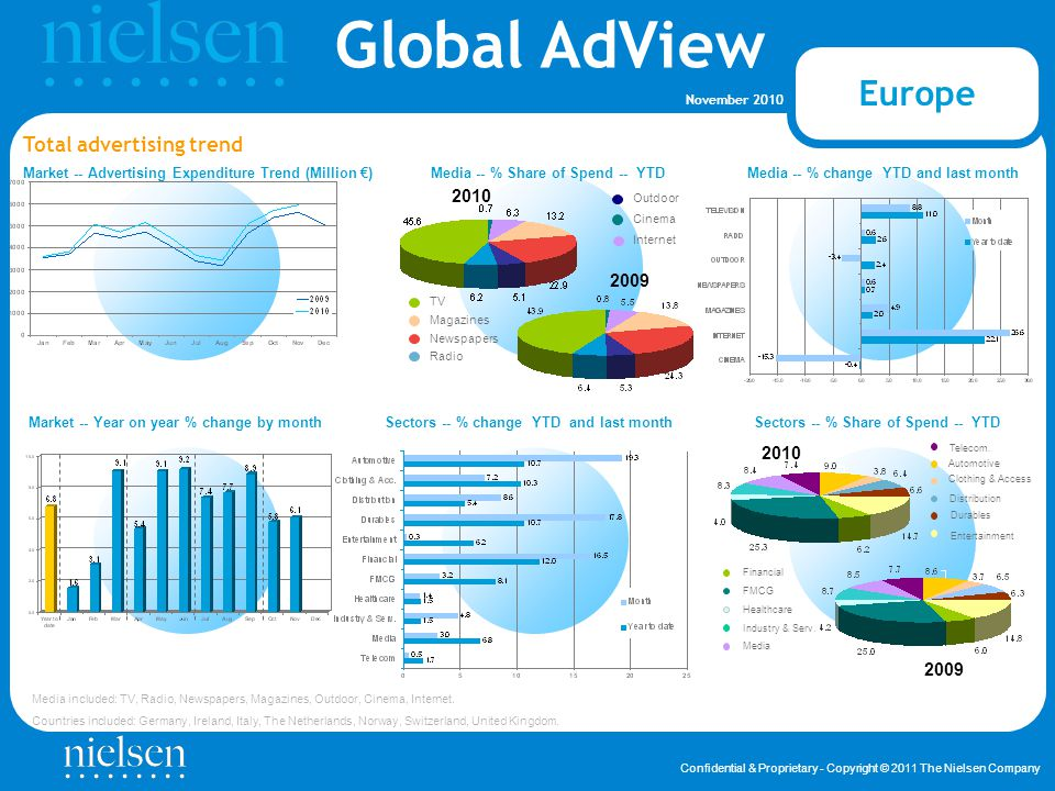 Global AdView Confidential & Proprietary - Copyright © 2011 The Nielsen Company November 2010 Methodology notes This report is run by The Nielsen Company, Media Group, Global AdView and reports on advertising expenditure for Germany, Ireland, Italy, The Netherlands, Norway, Switzerland, United Kingdom.