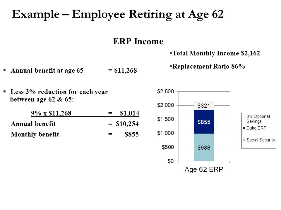 ERP Income Average final compensation - $27,086 30 Years of credited service 1.25% x 20 x $27,086 = $6,772 1.66% x 10 x $27,086 = $4,496 Annual benefi