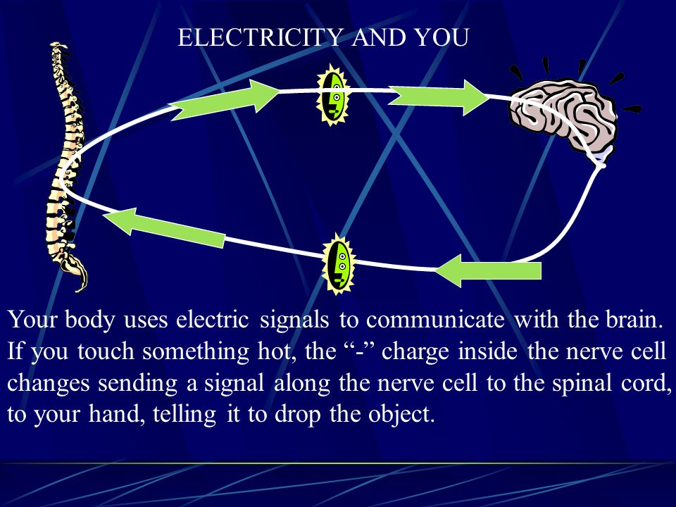 Perhaps you have experienced this. When you drive close to a power line you may get some static on a car radio. What causes this? Because there is an