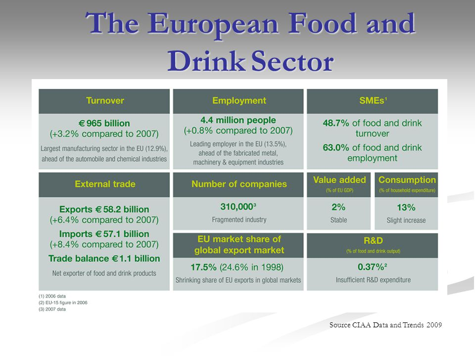 Source CIAA Data and Trends 2009 The European Food and Drink Sector