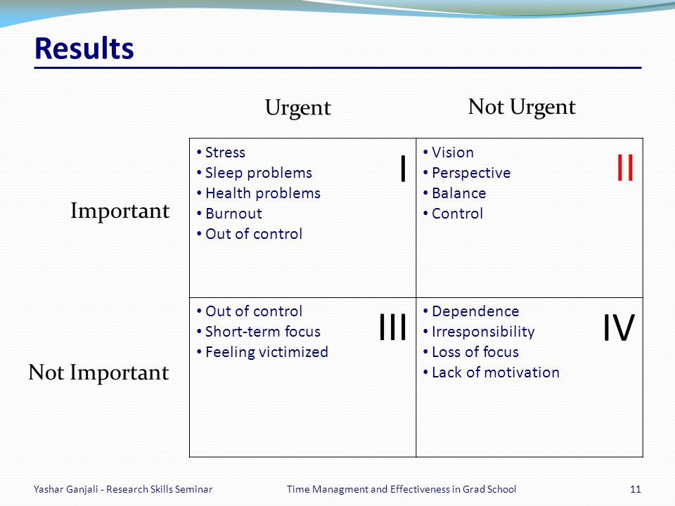 Results Stress Sleep problems Health problems Burnout Out of control Vision Perspective Balance Control Out of control Short-term focus Feeling victimized Dependence Irresponsibility Loss of focus Lack of motivation Yashar Ganjali - Research Skills Seminar11Time Managment and Effectiveness in Grad School Important Not Important Urgent Not Urgent I II III IV