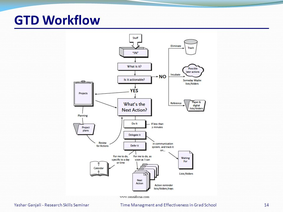 GTD Workflow Yashar Ganjali - Research Skills Seminar14Time Managment and Effectiveness in Grad School www.omnifocus.com