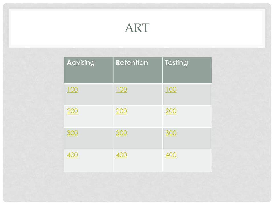 ART A dvising R etention T esting 100 200 300 400