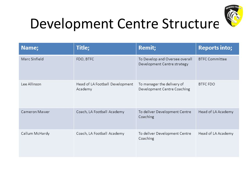 Development Centre Structure Name;Title;Remit;Reports into; Marc SinfieldFDO, BTFCTo Develop and Oversee overall Development Centre strategy BTFC Committee Lee AllinsonHead of LA Football Development Academy To manager the delivery of Development Centre Coaching BTFC FDO Cameron MawerCoach, LA Football AcademyTo deliver Development Centre Coaching Head of LA Academy Callum McHardyCoach, LA Football AcademyTo deliver Development Centre Coaching Head of LA Academy