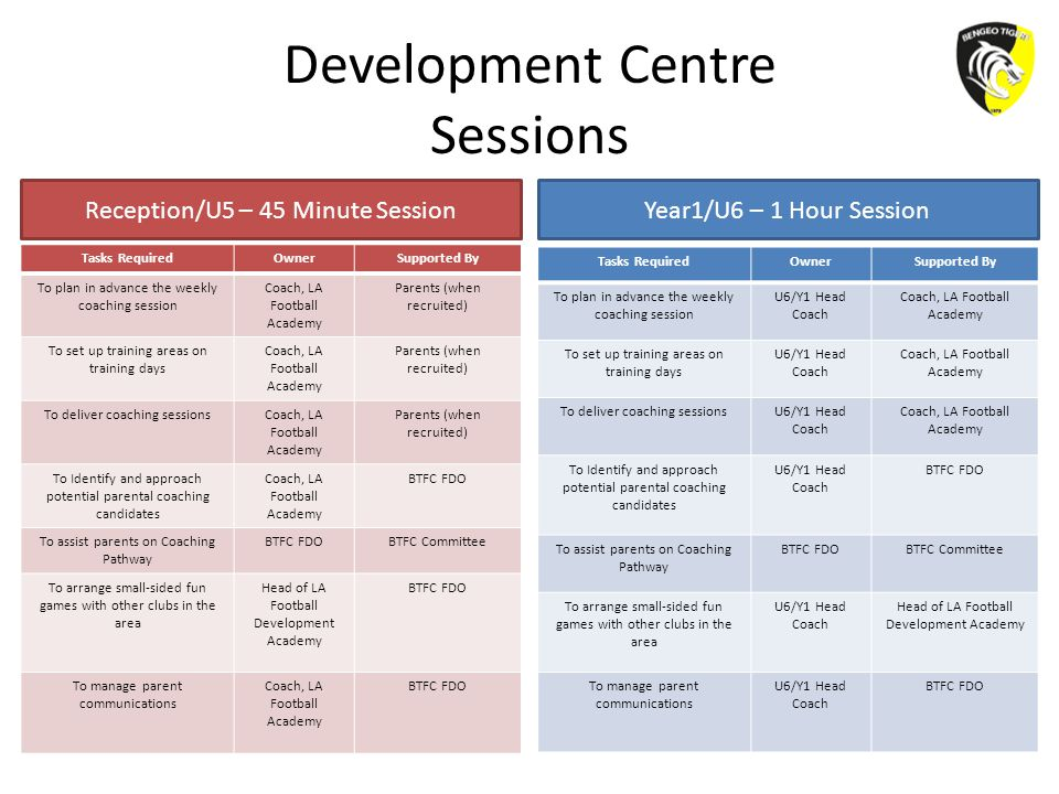 Development Centre Sessions Tasks RequiredOwnerSupported By To plan in advance the weekly coaching session Coach, LA Football Academy Parents (when recruited) To set up training areas on training days Coach, LA Football Academy Parents (when recruited) To deliver coaching sessionsCoach, LA Football Academy Parents (when recruited) To Identify and approach potential parental coaching candidates Coach, LA Football Academy BTFC FDO To assist parents on Coaching Pathway BTFC FDOBTFC Committee To arrange small-sided fun games with other clubs in the area Head of LA Football Development Academy BTFC FDO To manage parent communications Coach, LA Football Academy BTFC FDO Tasks RequiredOwnerSupported By To plan in advance the weekly coaching session U6/Y1 Head Coach Coach, LA Football Academy To set up training areas on training days U6/Y1 Head Coach Coach, LA Football Academy To deliver coaching sessionsU6/Y1 Head Coach Coach, LA Football Academy To Identify and approach potential parental coaching candidates U6/Y1 Head Coach BTFC FDO To assist parents on Coaching Pathway BTFC FDOBTFC Committee To arrange small-sided fun games with other clubs in the area U6/Y1 Head Coach Head of LA Football Development Academy To manage parent communications U6/Y1 Head Coach BTFC FDO Reception/U5 – 45 Minute SessionYear1/U6 – 1 Hour Session