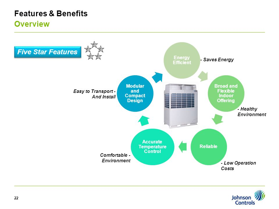22 Features & Benefits Overview Five Star Features - Saves Energy - Healthy Environment - Low Operation Costs Comfortable - Environment Easy to Transp