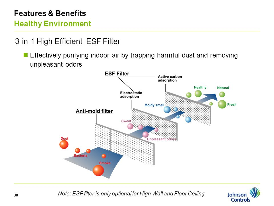30 3-in-1 High Efficient ESF Filter Effectively purifying indoor air by trapping harmful dust and removing unpleasant odors Features & Benefits Health