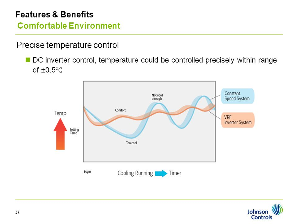 37 Precise temperature control DC inverter control, temperature could be controlled precisely within range of ±0.5 Features & Benefits Comfortable Env