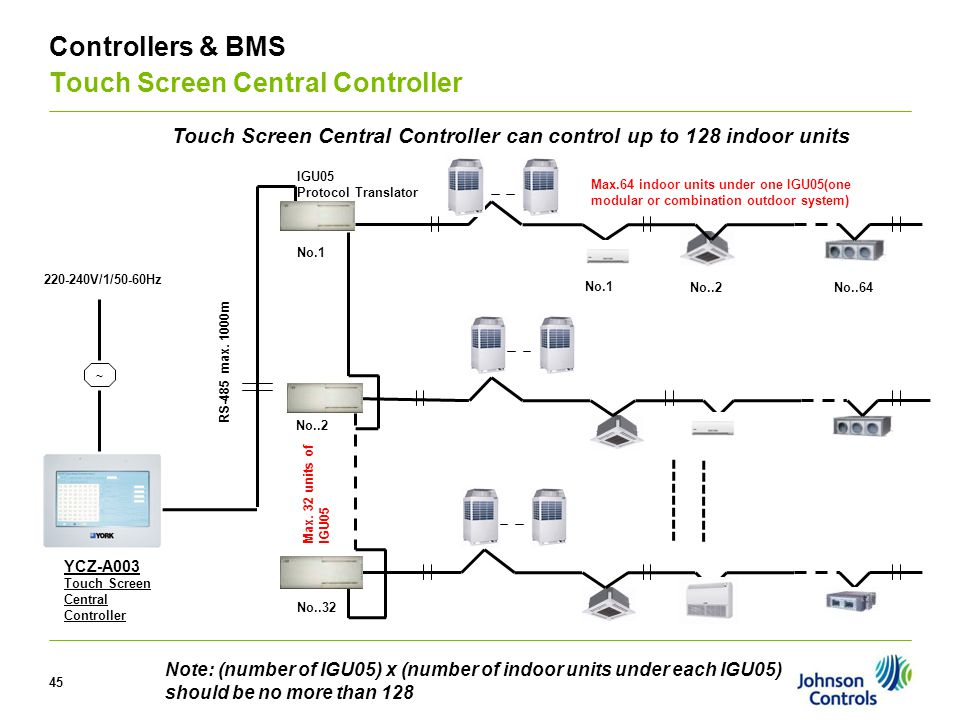 45 V Controllers & BMS Touch Screen Central Controller IGU05 Protocol Translator Max.64 indoor units under one IGU05(one modular or combination outdoo