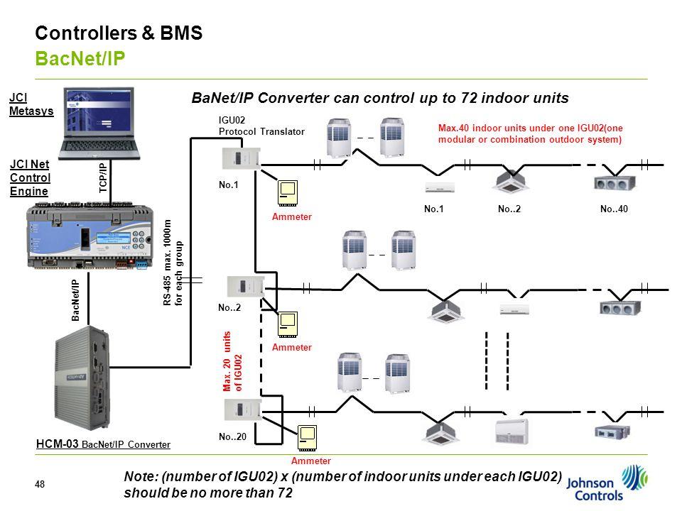 48 V Controllers & BMS BacNet/IP IGU02 Protocol Translator Max. 20 unitsof IGU02 No.1 No..2 No..20 BaNet/IP Converter can control up to 72 indoor unit