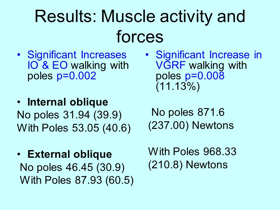 Results: Muscle activity and forces Significant Increases IO & EO walking with poles p=0.002 Internal oblique No poles 31.94 (39.9) With Poles 53.05 (40.6) External oblique No poles 46.45 (30.9) With Poles 87.93 (60.5) Significant Increase in VGRF walking with poles p=0.008 (11.13%) No poles 871.6 (237.00) Newtons With Poles 968.33 (210.8) Newtons