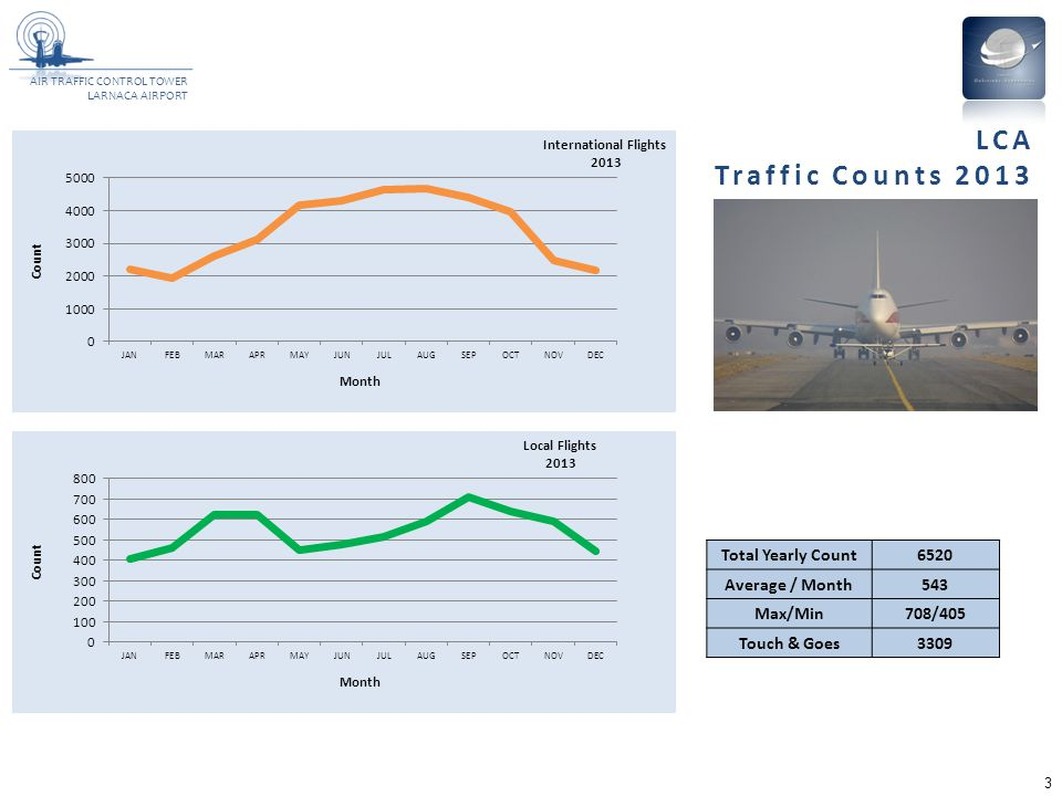 AIR TRAFFIC CONTROL TOWER LARNACA AIRPORT 3 Total Yearly Count6520 Average / Month543 Max/Min708/405 Touch & Goes3309 LCA Traffic Counts 2013