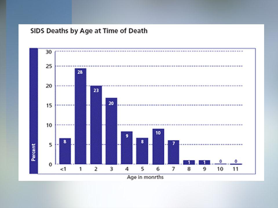 U.S. Annual SIDS Rate per 1000 Live Births