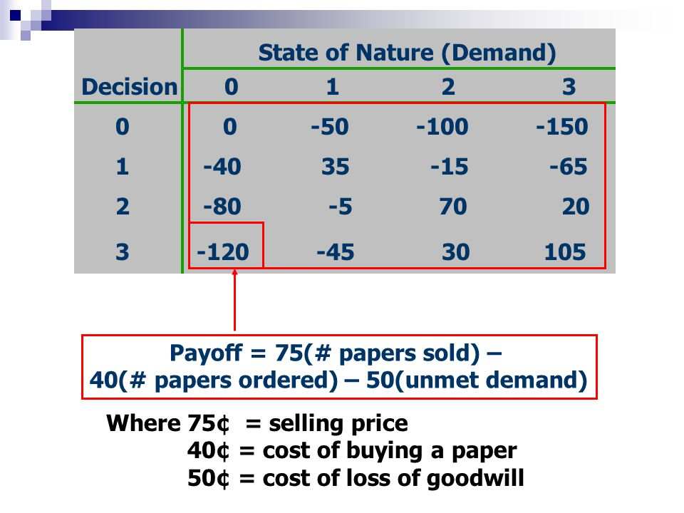 State of Nature (Demand) 0 1 2 3Decision 0 0 -50 -100 -150 1 -40 35 -15 -65 2 -80 -5 70 20 3 -120 -45 30 105 Payoff = 75(# papers sold) – 40(# papers