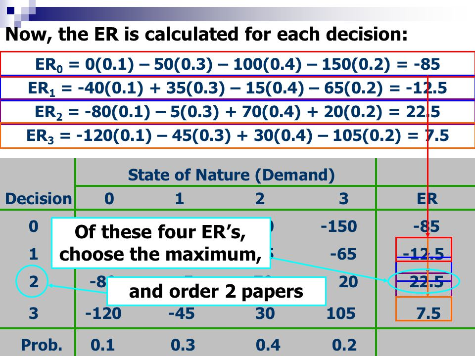 Now, the ER is calculated for each decision: State of Nature (Demand) 0 1 2 3Decision 0 0 -50 -100 -150 -85 1 -40 35 -15 -65 -12.5 2 -80 -5 70 20 22.5