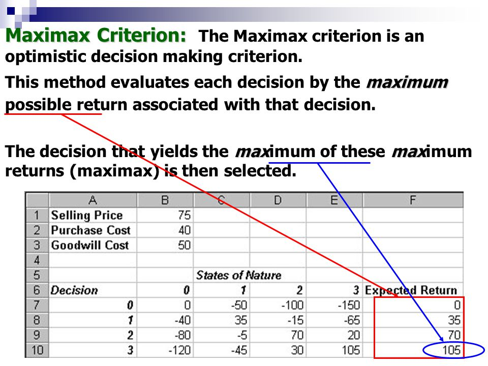 maxmax The decision that yields the maximum of these maximum returns (maximax) is then selected. maximum This method evaluates each decision by the ma