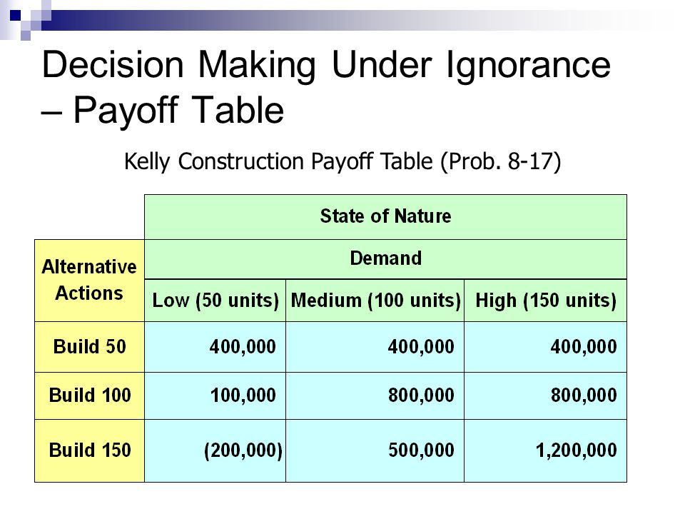 Decision Making Under Ignorance – Payoff Table Kelly Construction Payoff Table (Prob. 8-17)