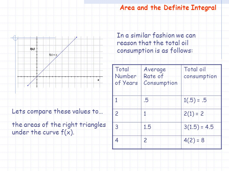 Area and the Definite Integral In a similar fashion we can reason that the total oil consumption is as follows: Total Number of Years Average Rate of