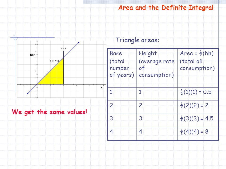 Area and the Definite Integral Triangle areas: Base (total number of years) Height (average rate of consumption) Area = ½(bh) (total oil consumption)