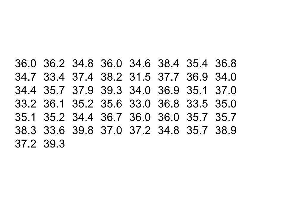36.036.234.836.034.638.435.436.8 34.733.437.438.231.537.736.934.0 34.435.737.939.334.036.935.137.0 33.236.135.235.633.036.833.535.0 35.135.234.436.736