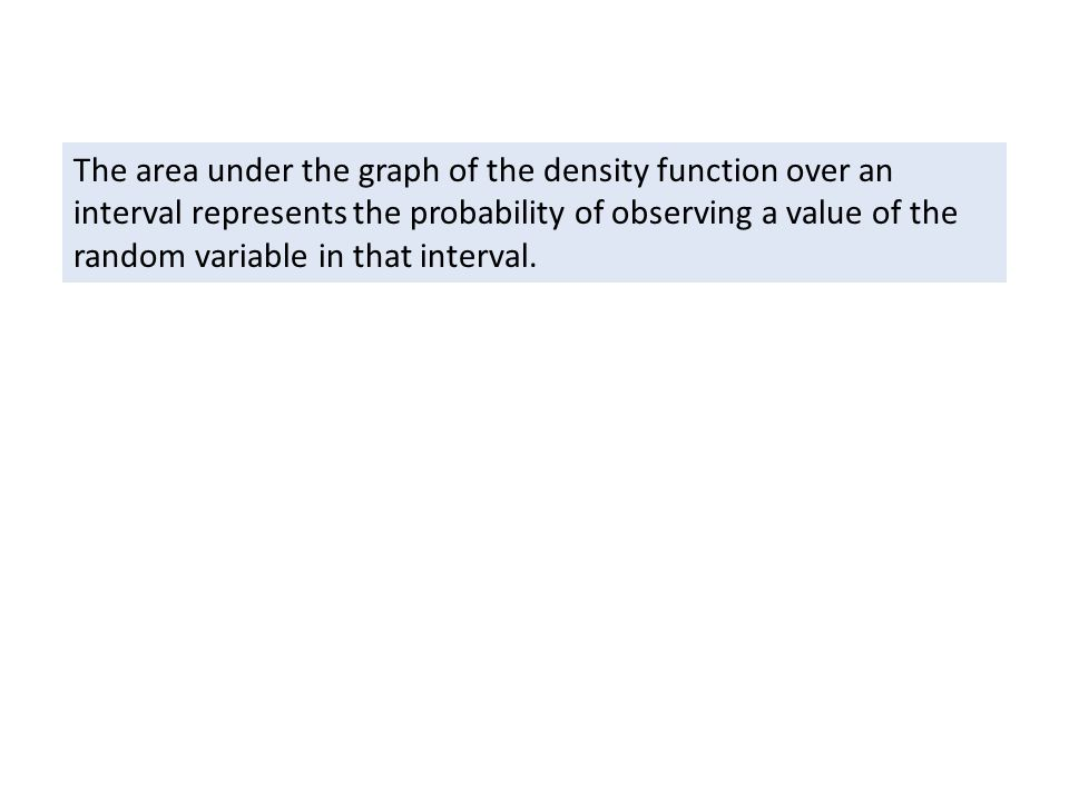 The area under the graph of the density function over an interval represents the probability of observing a value of the random variable in that inter