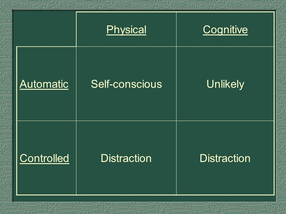 PhysicalCognitive AutomaticSelf-consciousUnlikely ControlledDistraction