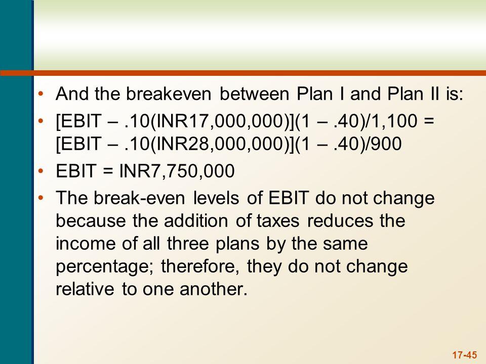 17-45 And the breakeven between Plan I and Plan II is: [EBIT –.10(INR17,000,000)](1 –.40)/1,100 = [EBIT –.10(INR28,000,000)](1 –.40)/900 EBIT = INR7,7