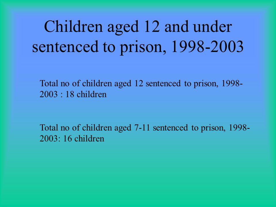 Children aged 12 and under sentenced to prison, 1998-2003 Total no of children aged 12 sentenced to prison, 1998- 2003 : 18 children Total no of children aged 7-11 sentenced to prison, 1998- 2003: 16 children