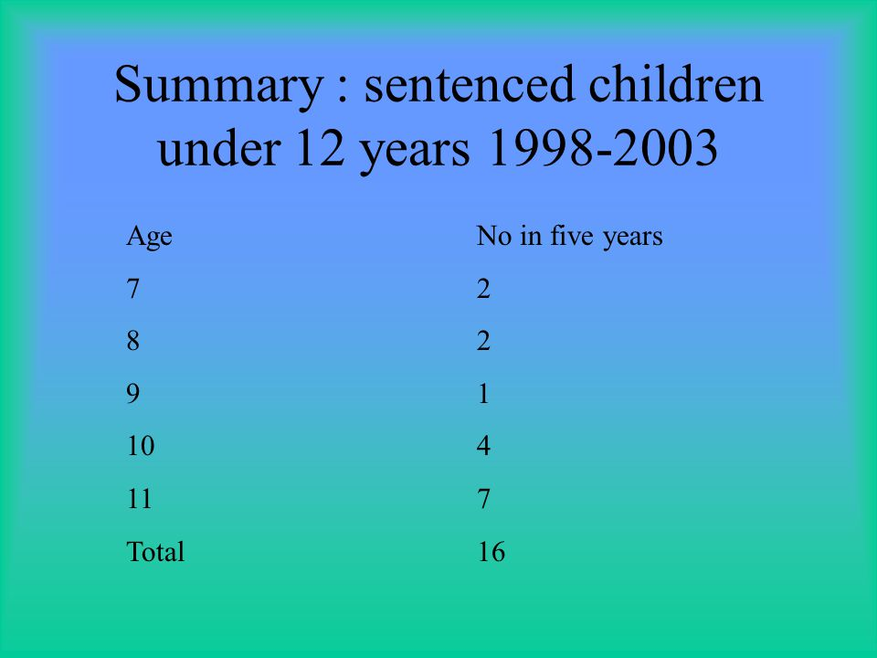 Comparison: awaiting trial children under 12 in prisons 1998-2003 Ageno of childrenOffence 71n/a 84n/a 92H/breaking, n/a 101312 n/a, 1 murder 111612 n/a, malicious damage to property, 2 x h/breaking, 1 escape/attempted escape total36